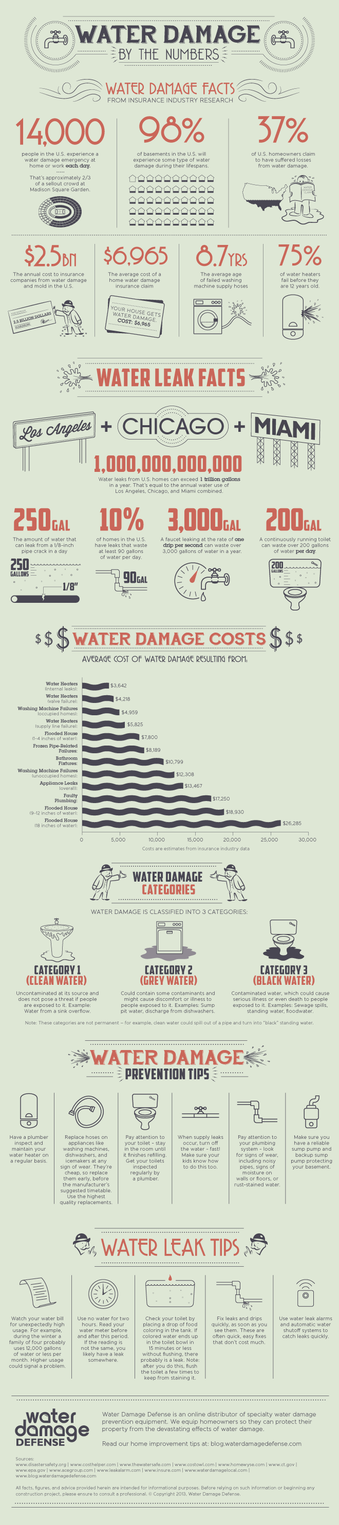 WDD002-Home-Water-Damage_E